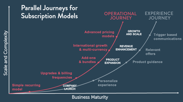 Subscription journey model