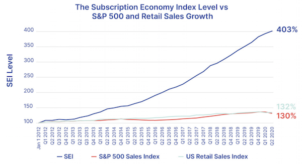 The Subscription Economy Index™ vs S&P 500 & U.S. Retail Sales
