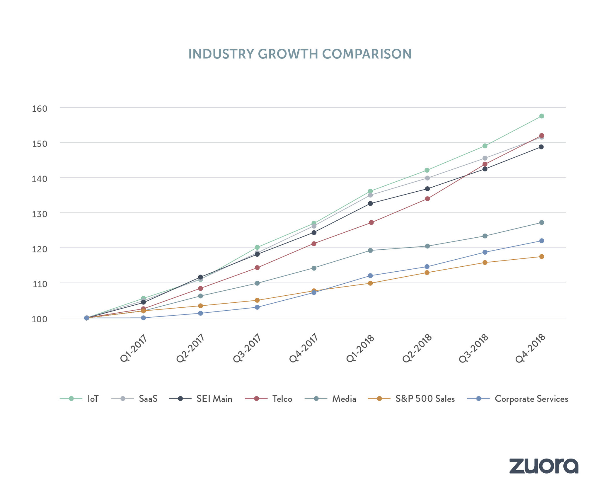 Growth Rates by Industry