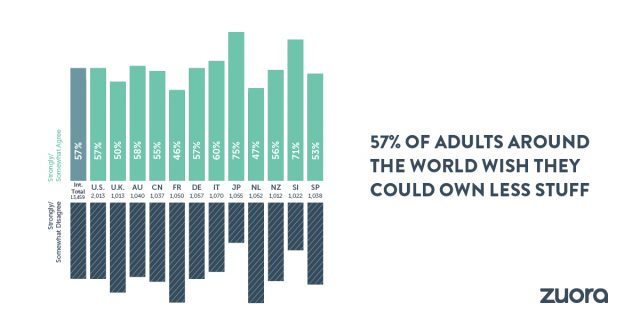 New International Survey Reports on The End of Ownership and The