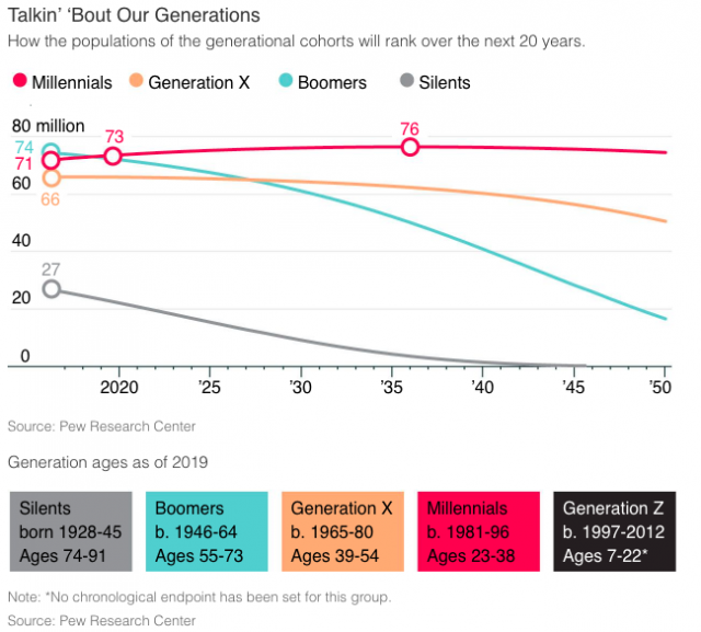Millennial Spending Drives the Growth of The Subscription