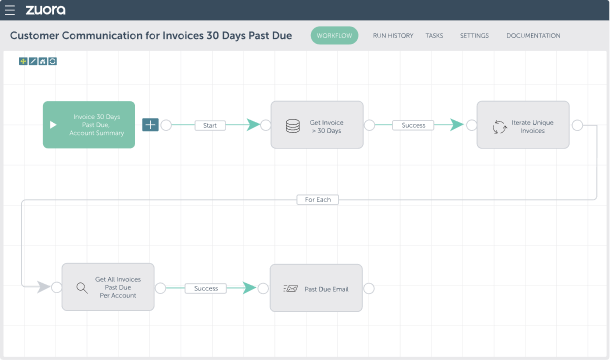customer communication for invoices 30 days past due workflow