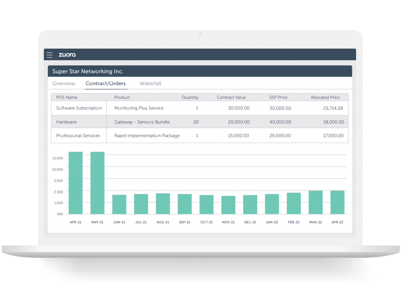 laptop showing Zuora Revenue Contract and Orders UI